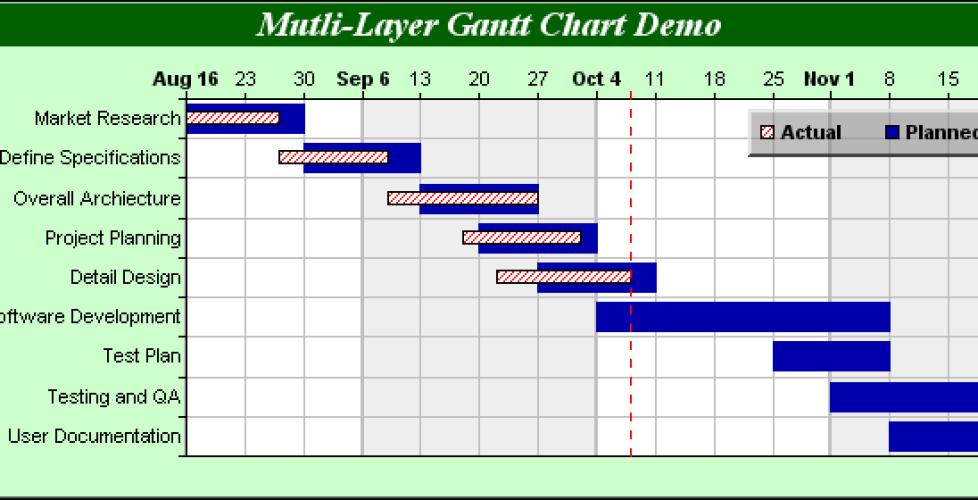 نموذج الجدول الزمني للمشروع